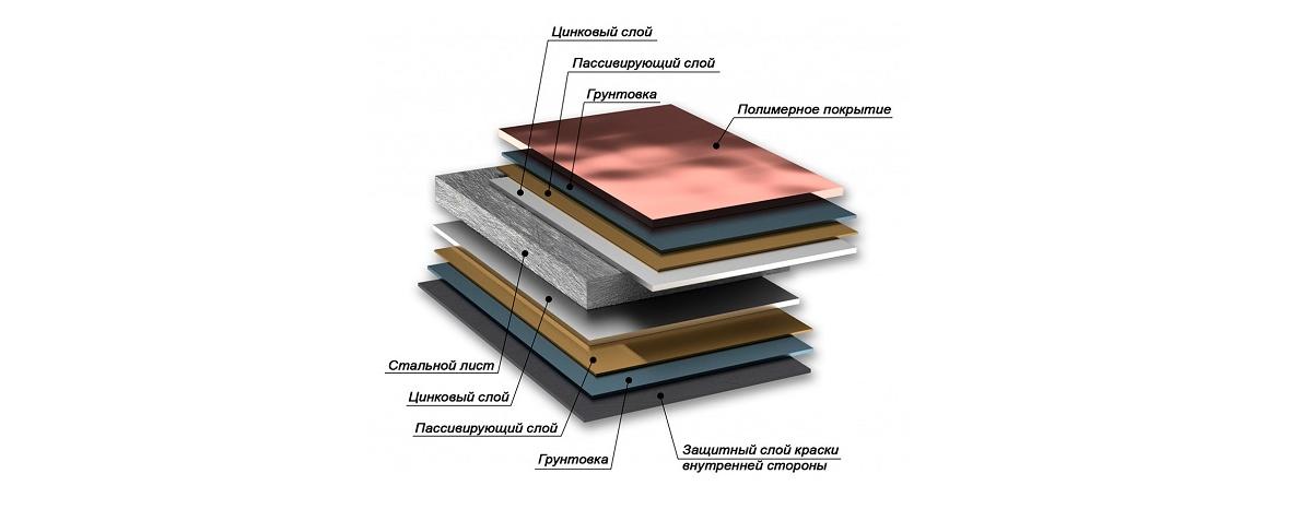 Защитно-декоративные слои металлочерепицы